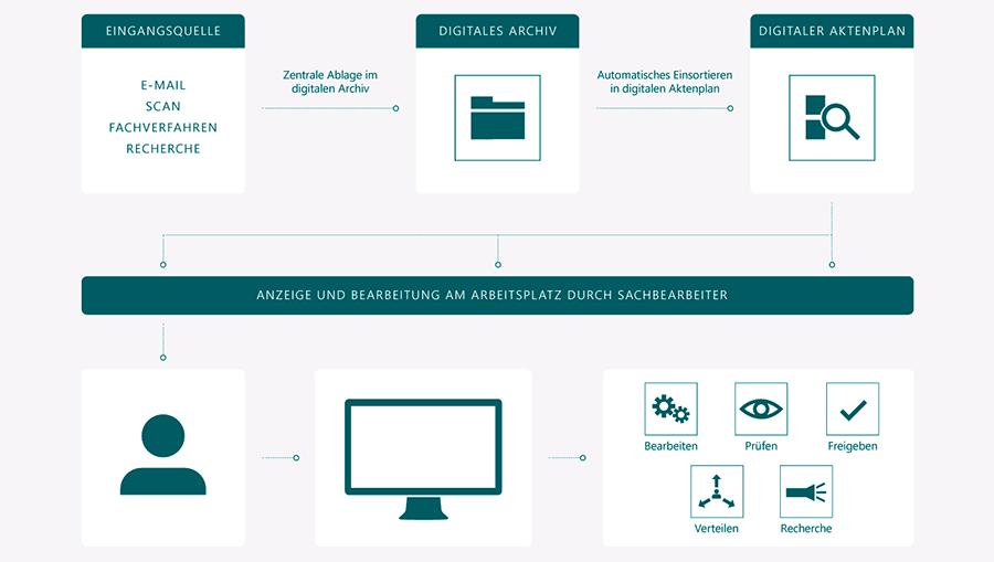 de-digitale-akten-infografik